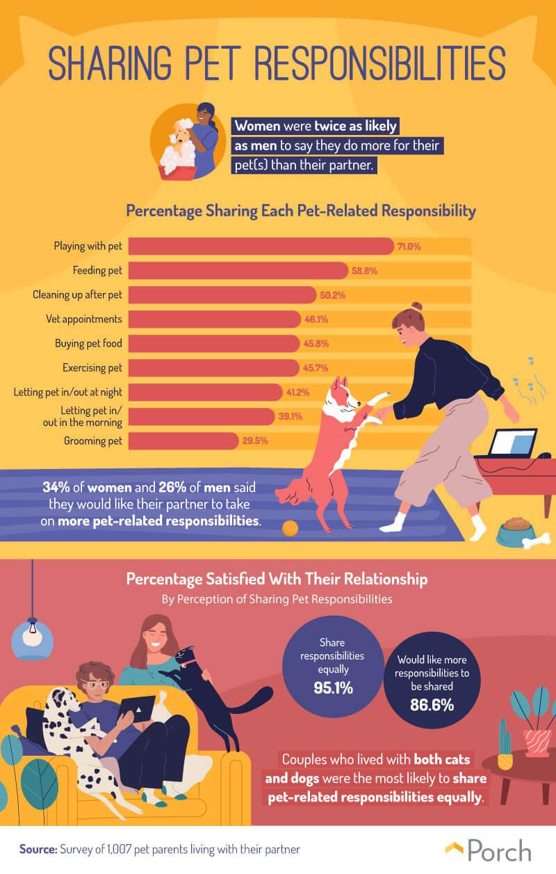 Pet parents Share Pet Responsibilites graphic